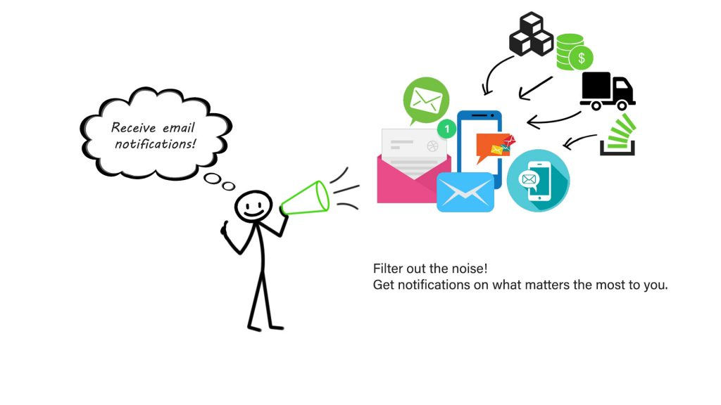 email notifications tracmor
