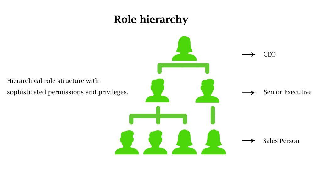 role hierarchy tracmor